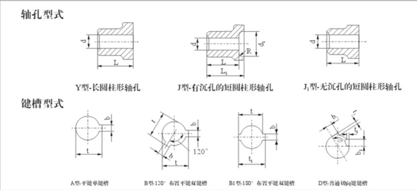 联轴器轴孔键槽联结形式