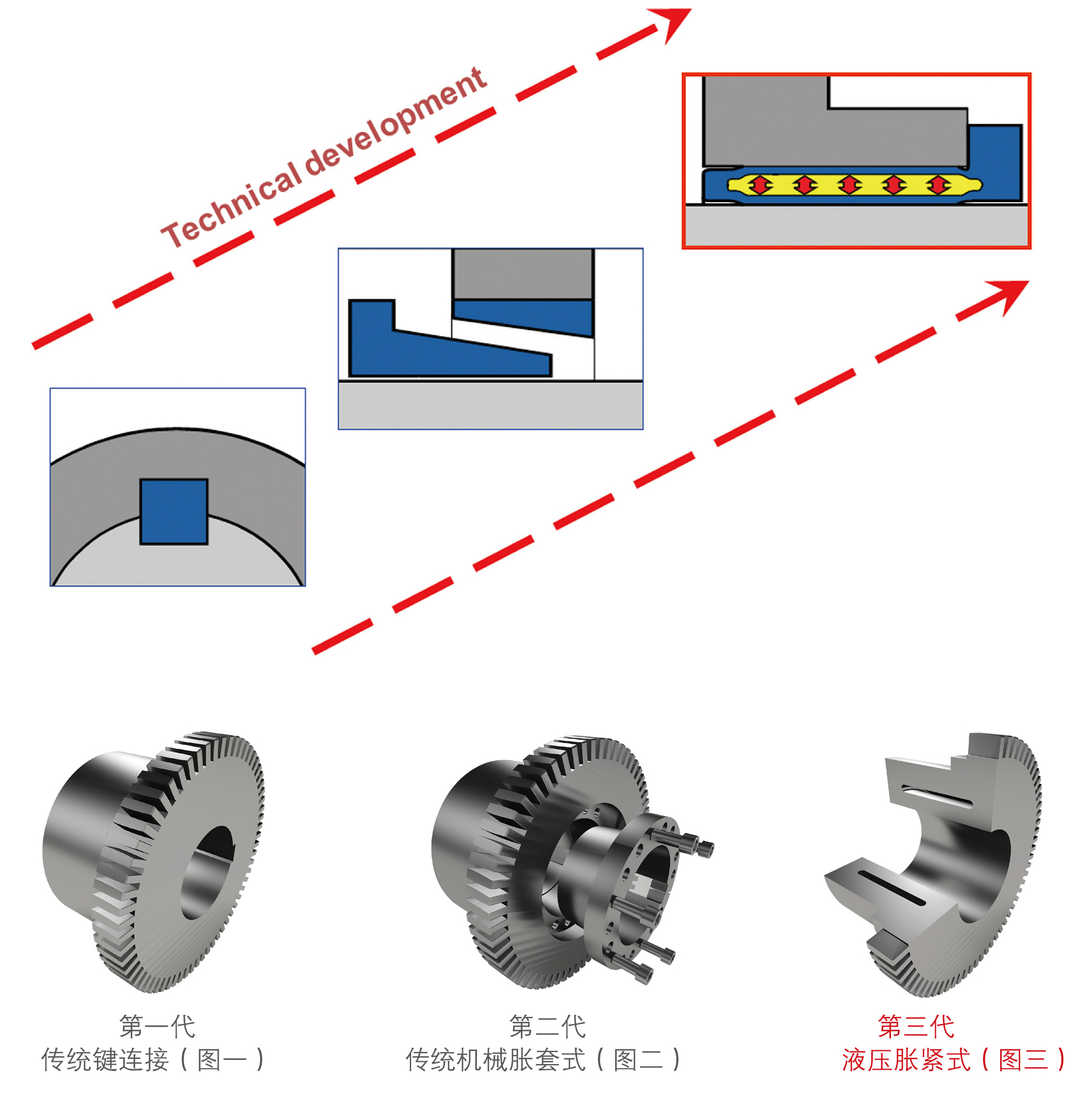 液压安装蛇形弹簧联轴器